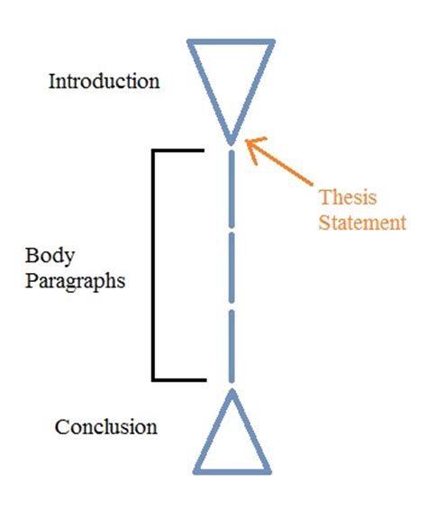 Thesis statement examples for death of a salesman